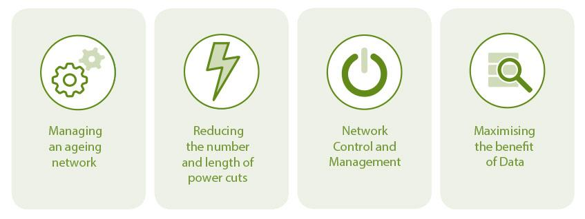 Delivering value to Customers: 1. Managing an ageing network 2. Reducing the number and length of power cuts 3. Network Control and Management 4. Maximising the benefit of data