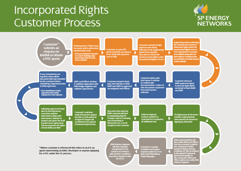 incorporated_rights_Customer_process