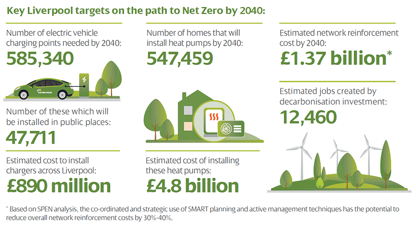 Zero Carbon Communities